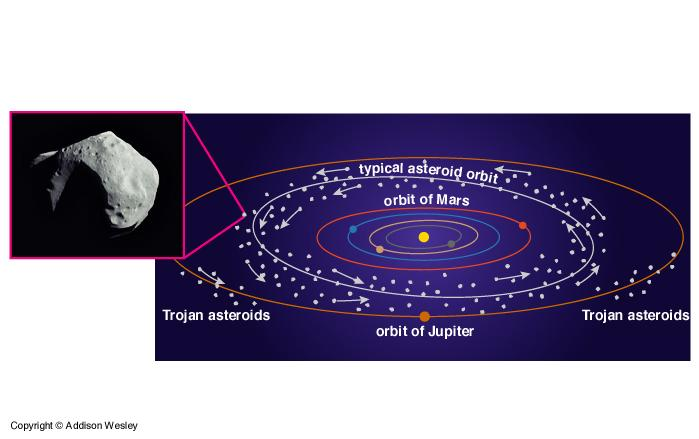Origin of the Asteroids Solar wind cleared leftover gas, but not planetesimals.