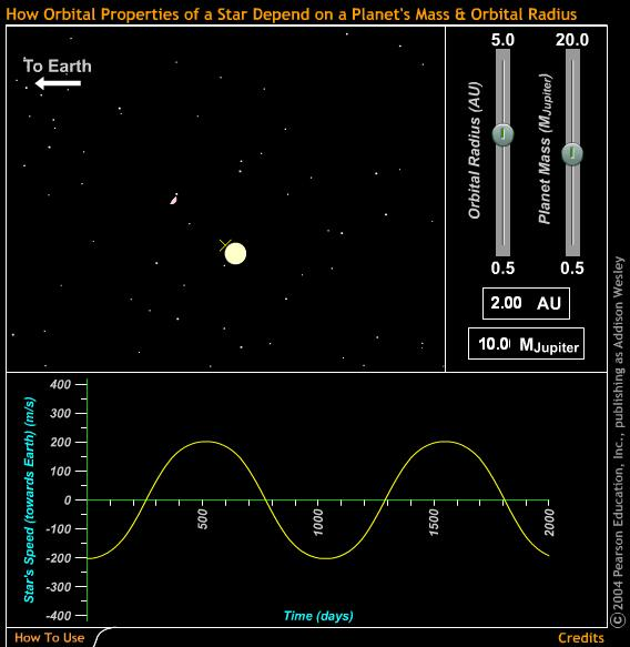 Use Doppler shift to detect (tiny) wobble of star due to planet Plot of the radial velocity vs.