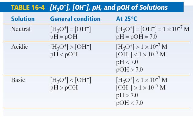 in addition Lab 6   Mixtures of Acids and Bases also CHEM   South Brunswick Hight   Course Hero besides Chem Pro  Chemistry Tutor in Your Pocket   by 101 Edu  Inc     8 App in addition kb   Maraton ponderresearch co also Acids and bases   Chemistry   Science   Khan Academy together with Ph and poh table worksheet in addition Ph poh worksheet  1415766   Worksheets liry besides ACID BASE RATION AND PH   PDF additionally Chemistry Recent Questions   Chegg further Calculating ph and poh worksheet  844996   Worksheets liry also  besides 25 Inspirational Ph and Poh Worksheet Answers   t honda additionally Ph Poh Worksheet   Free Printables Worksheet likewise Solutions Kc  pH  POH Calcualtions doc   Student Worksheet Solutions likewise pH and pOH   Senior Chemistry   Saints. on ph and poh worksheet answers