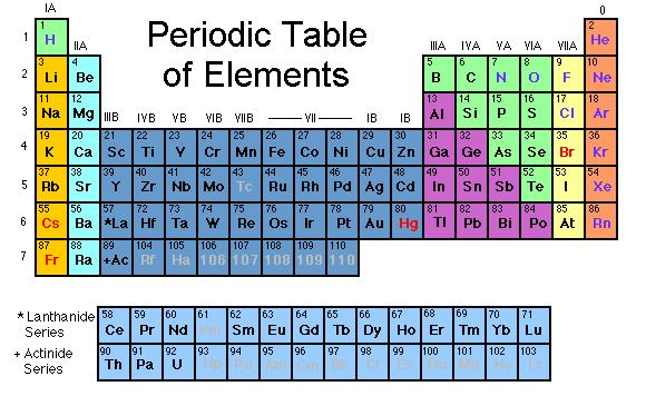 History Of The Periodic Table Pdf