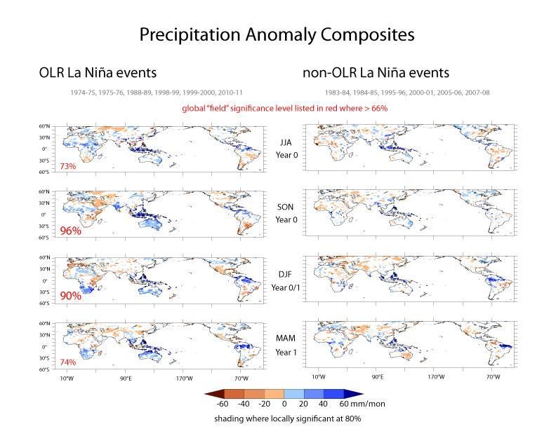 The OLR La Niña events yield globally significant (based on Monte Carlo statistical