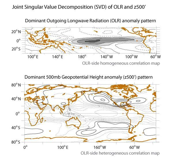 The dominant mode of tropical OLR and global atmospheric circulation co- variability suggests looking at