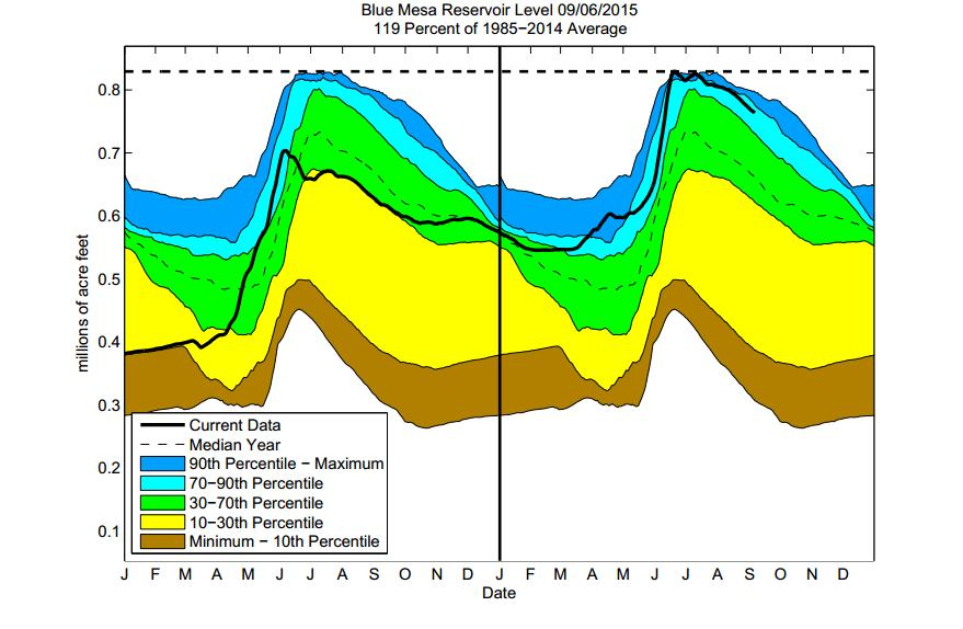 Some of the reservoir percentiles don't line up at the new year due to differences in reservoir levels at the