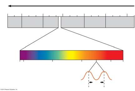 Visible light is only a small part of the electromagnetic spectrum, the full range of electromagnetic wavelengths.