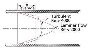 Fig. Types of internal (pipe) flow Reynolds number determines whether any flow is laminar or Turbulent. Reynolds number corresponding to transition from laminar to Turbulent flow is about 2,30