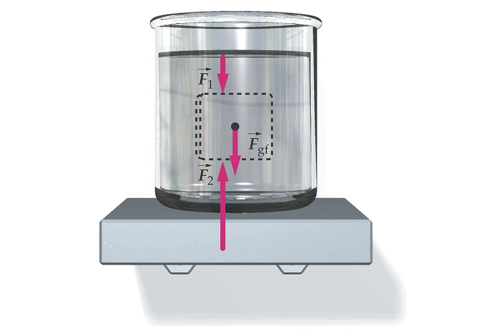 Archimedes Object immersed in a fluid is subject to a buoyant force.
