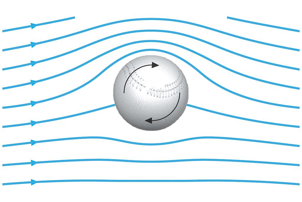 Golf Ball The ball is given a rapid backspin The dimples increase friction Bernoulli says: Higher relative