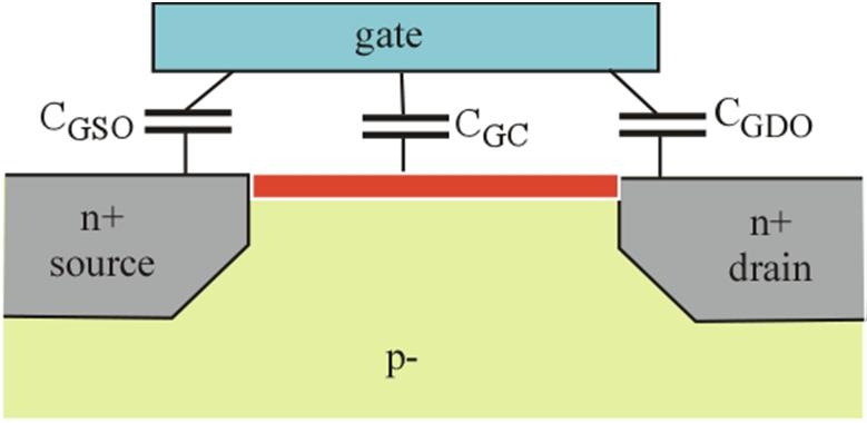 Gate Capacitance V 0 V 0, V small GT GT DS Capacitance Depends on bias