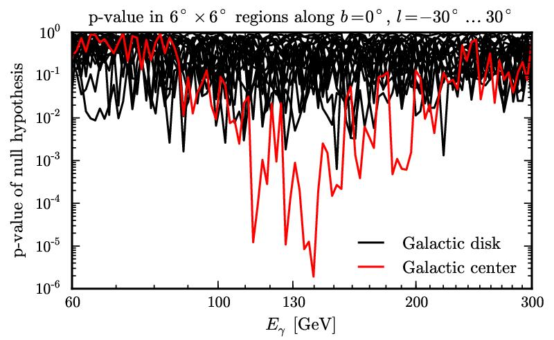 At Galactic center only Scan along the galactic disk: TS value of