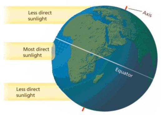 Here s what it looks like: The tilt of the earth causes some
