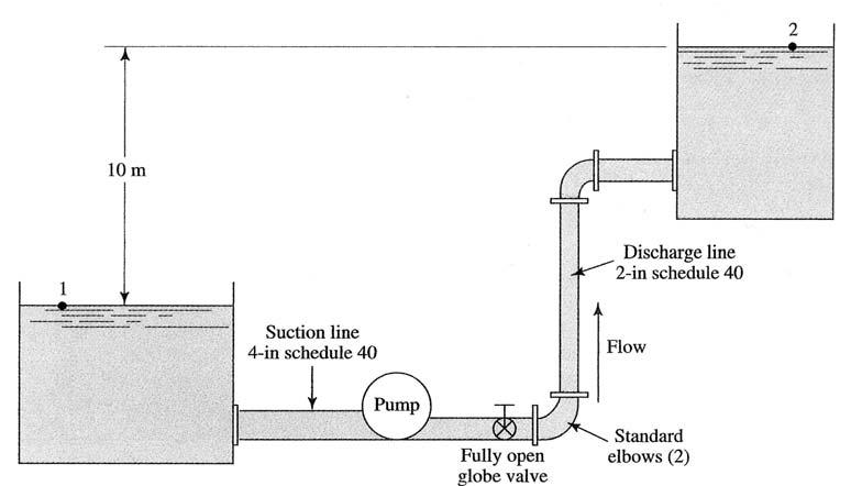 6. Calculate the power supplied to the pump shown in Figure 3 if its efficiency 3-4 is 76%. Methyl alcohol ( 790 kg/m, 5.6 10 Pa s ) is flowing at the rate 3 of 54 m /hr.