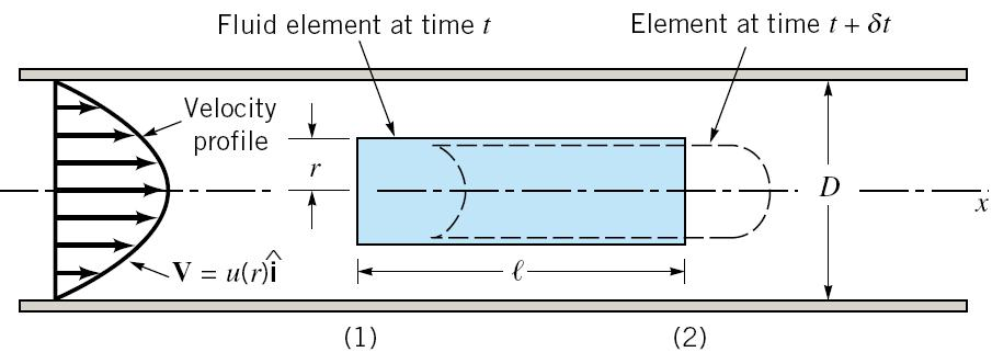 4. Consider steady, laminar flow in a circular pipe due to a pressure gradient. Using a control volume of length and radius r obtain an expression for the velocity profile. Follow the steps below: a.