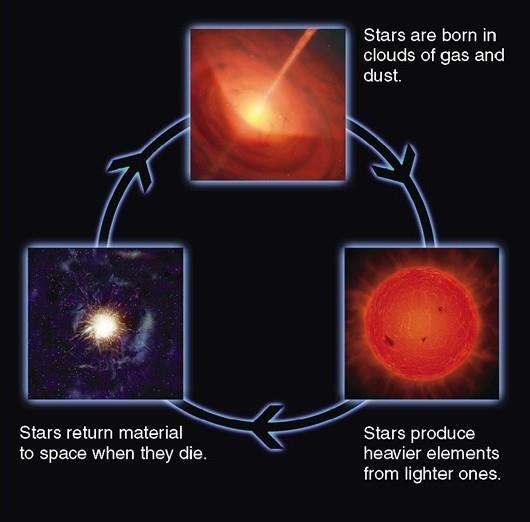 Solar System Formation The Nebular Theory Stars make heavier elements from lighter ones through nuclear fusion The heavy elements