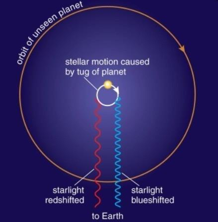 Detecting Extrasolar Planets by Radial Velocity This back-and-forth motion of the star along the