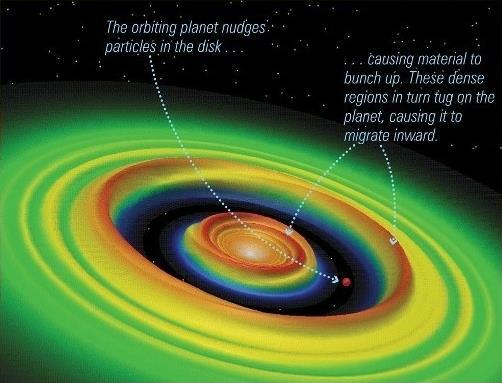 Detecting Extrasolar Planets It s a matter of timing In our own solar system, the waking Sun expelled all the nebular gas and dust The strong
