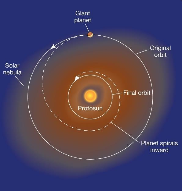 Detecting Extrasolar Planets and the planets would migrate inward The star still blows the nebula away when it finally comes alive But a jovian planet that