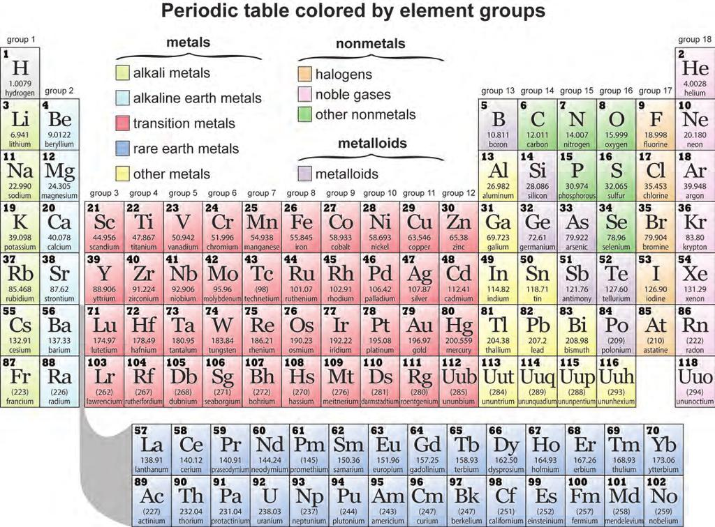 61 The Periodic Table Pdf