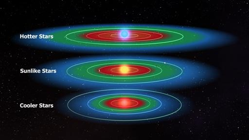Presumably, the habitable zone is farther out form hot, bright stars and closer in to faint, cool ones.