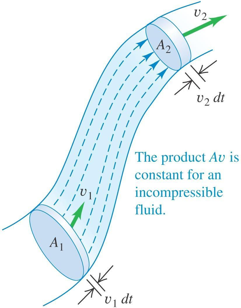 The continuity equation The figure at the right shows a flow tube with changing cross-sectional area.