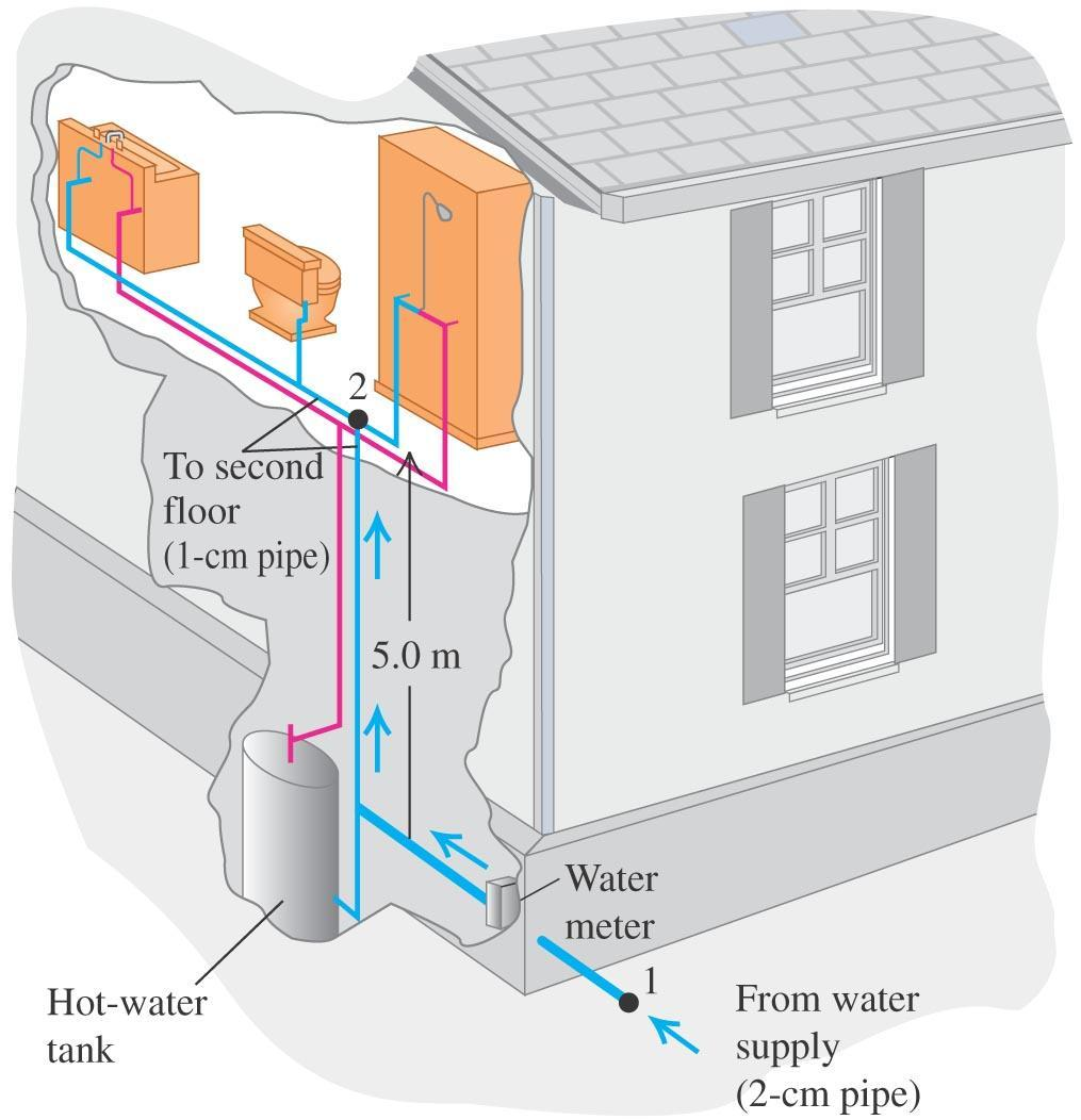 Water pressure in the home Follow Problem- Solving