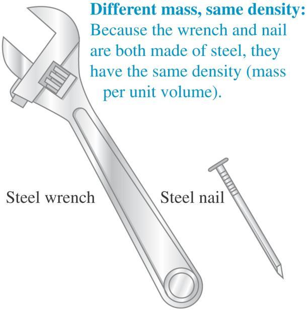 Density The density of a material is its mass per unit volume: = m/v.