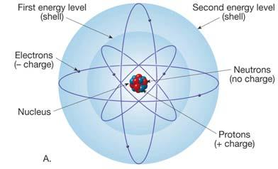 The amount of time it takes for half of a sample of radioactive material to decay into a stable substance is half life..