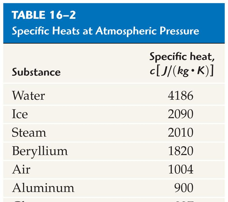 Chapter 16 Temperature And Heat Pdf