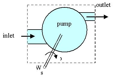 In the sketch, is the angular velocity of the rotating shaft which drives the pump. The shaft power,, is negative since work is being done on the control volume.