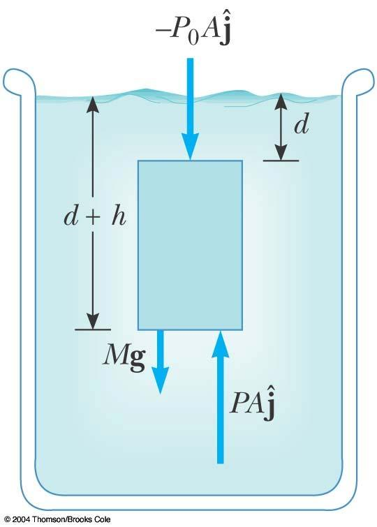 Pressure and Depth Examine the darker region, a sample of liquid within a cylinder It has a
