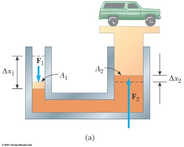 Pascal s Law, Example Diagram of a hydraulic press (right) A large output force can be applied by means of