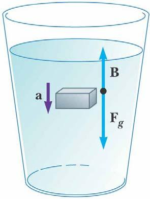 density of the object is more than the density of the fluid, the unsupported object