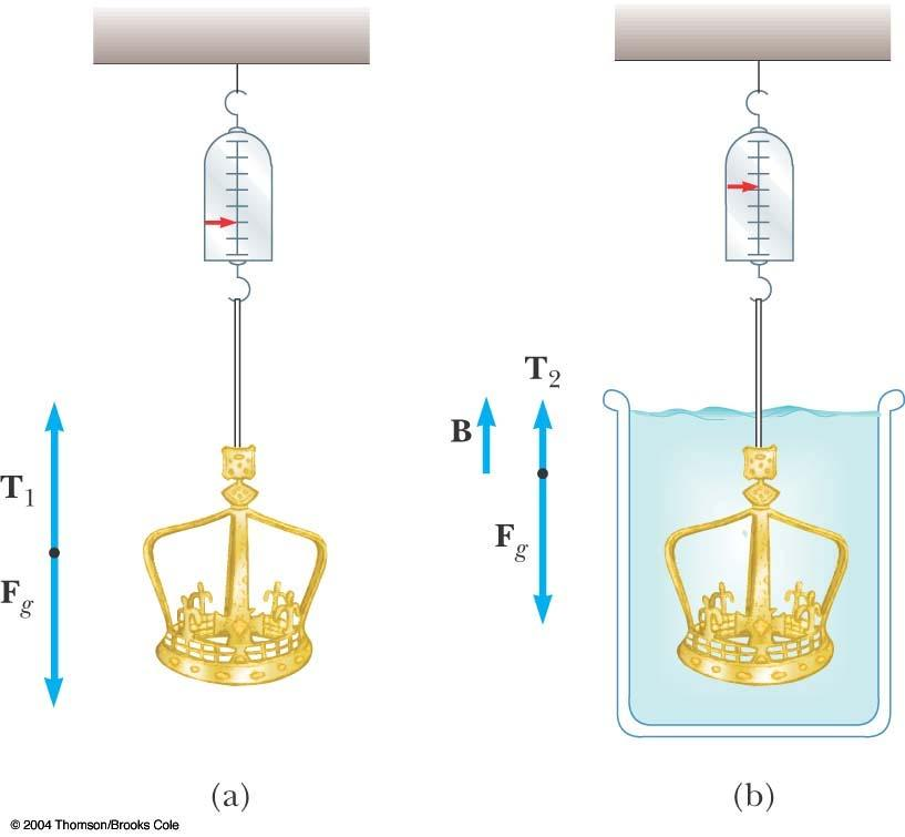Archimedes s Principle, Crown Example, cont.