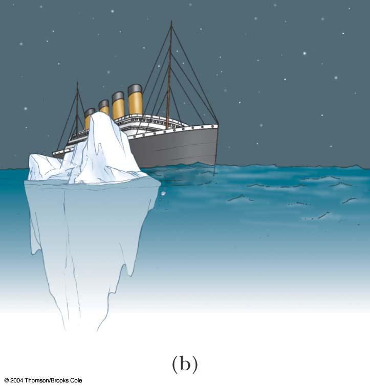 Archimedes s Principle, Iceberg Example, cont V ice is the total volume of the iceberg V water is the volume of the