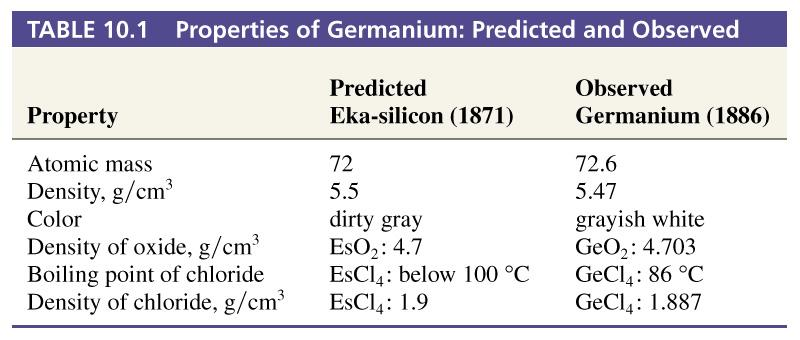 The Periodic Table Beyond Protons Neutrons And Electrons Pdf
