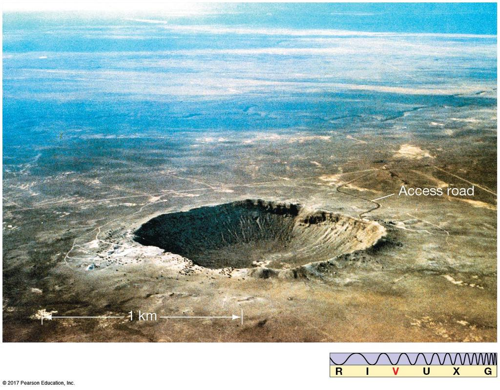 4.2 Interplanetary Matter: What Killed the Dinosaurs? The impact of a large meteor can create a significant crater; check out http://geology.com/meteor-impact-craters.