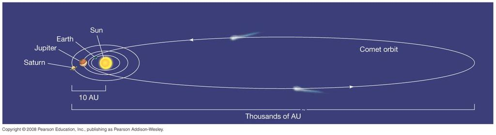 4.2 Interplanetary Matter (mostly primordial) Comets that come close enough to the Sun to
