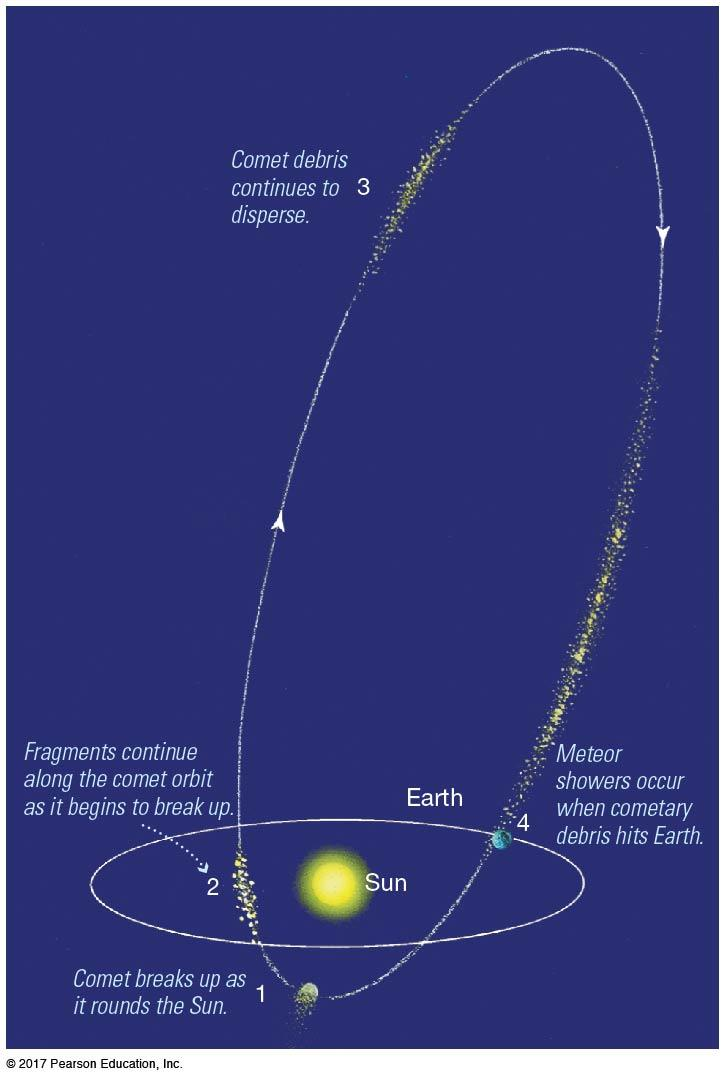 4.2 Interplanetary Matter (mostly primordial) Meteor showers are associated