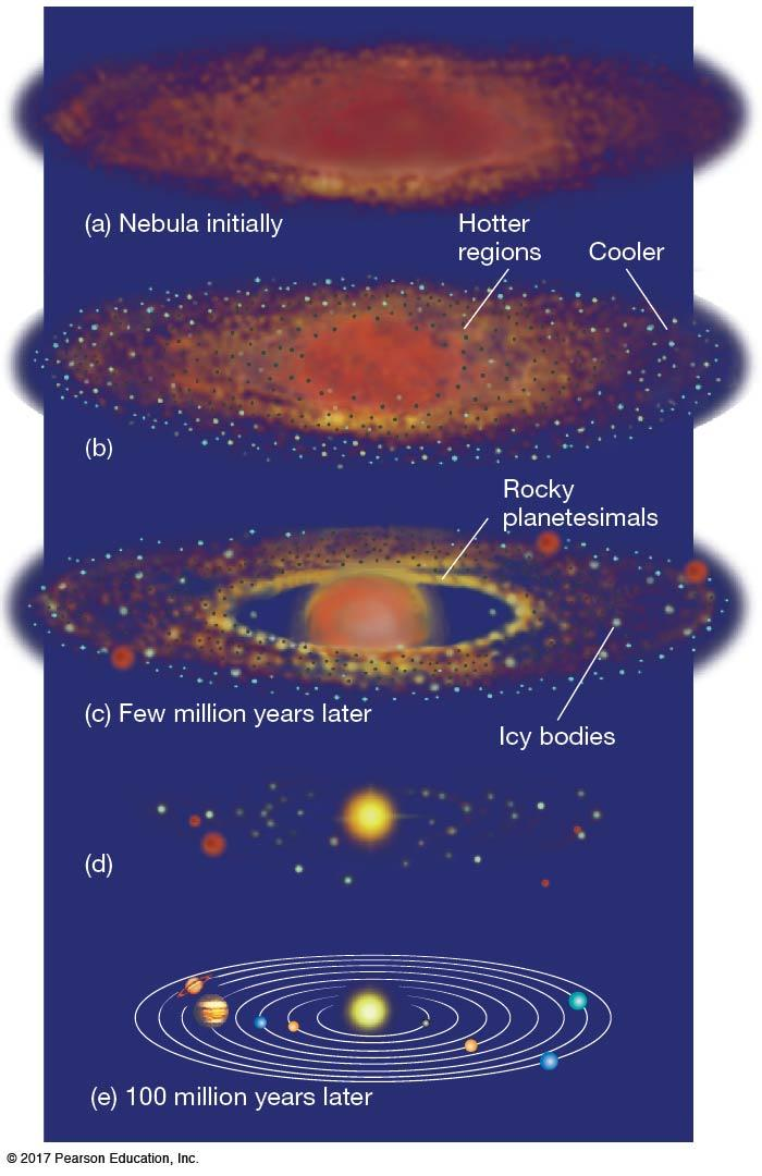 4.3 Formation of the Solar System More is needed in the model! We must now form modern structures.
