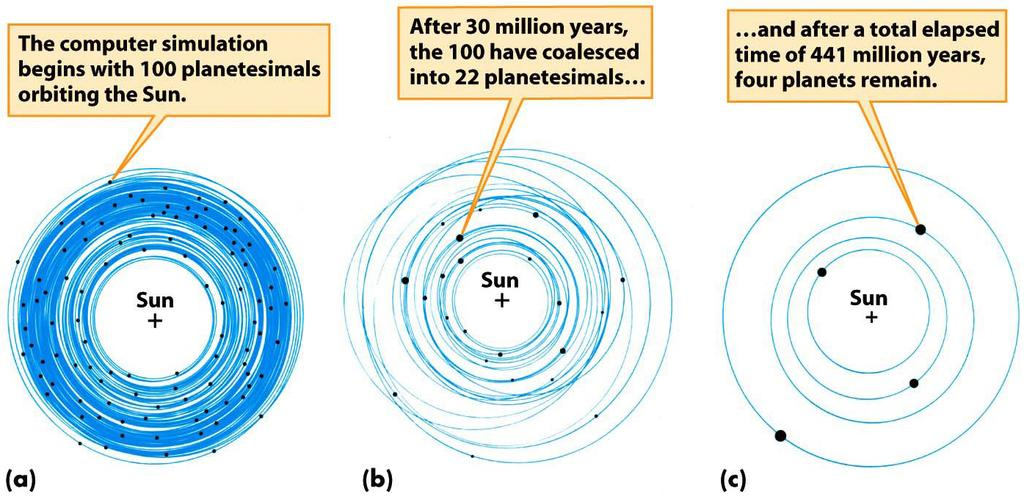 4.3 Formation of the Solar System