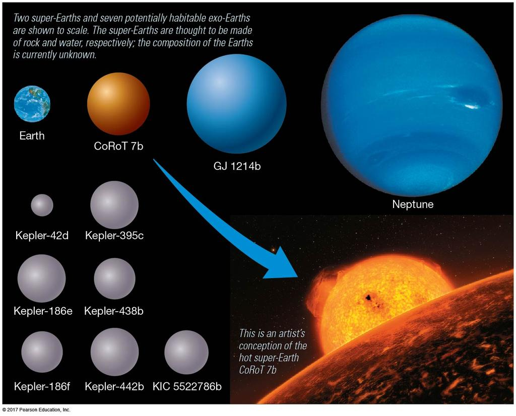 4.4 Planets Beyond the Solar System Many planets have been discovered in other solar systems: these are