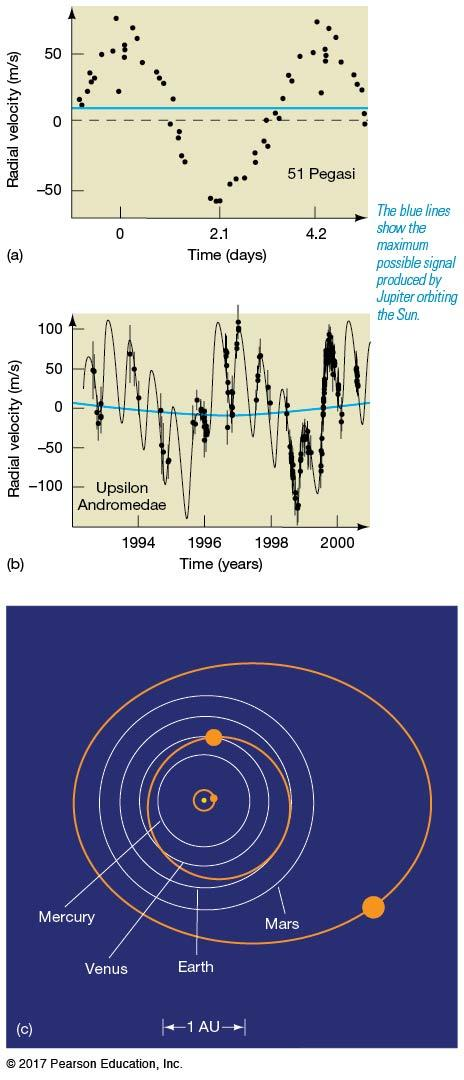 4.4 Planets Beyond the Solar System Some extra-solar planets are