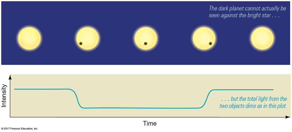 4.4 Planets Beyond the Solar System Other extra-solar planets are discovered through the periodic dimming