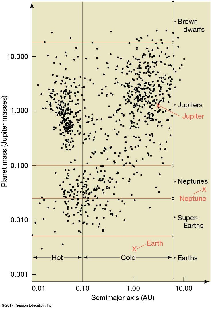 4.4 Planets Beyond the Solar System This plot shows the masses of about 1000 discovered extra-solar planets (vertical axis) VS their distance from