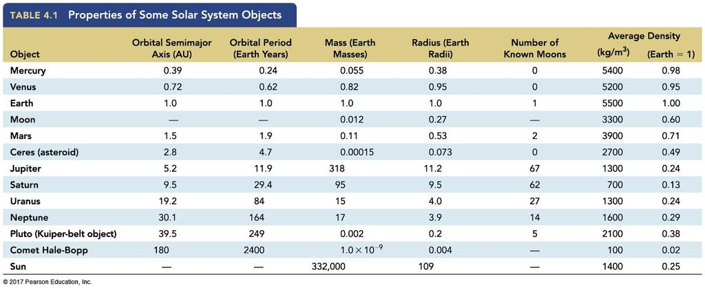 4.1 An Inventory of the Solar System New quantities: