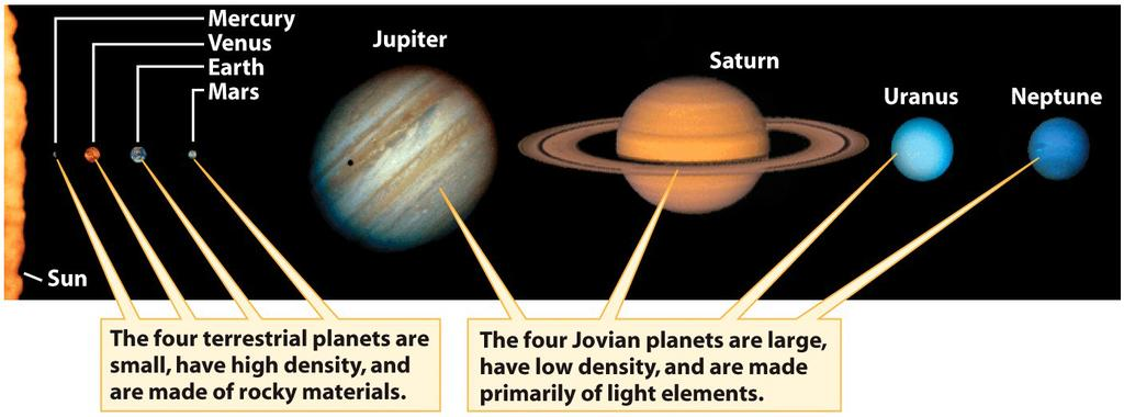 4.1 An Inventory of the Solar System Curiously : Sun is huge,