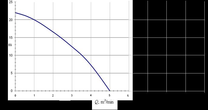 Pumps Solution a) The pump curve is given as shown above, now we want to find the system curve.