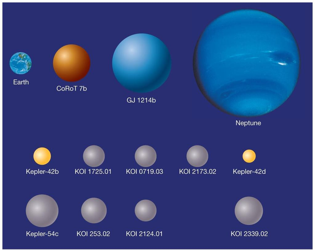 15.4 Exoplanet Properties This figure shows two transiting super-earths plus