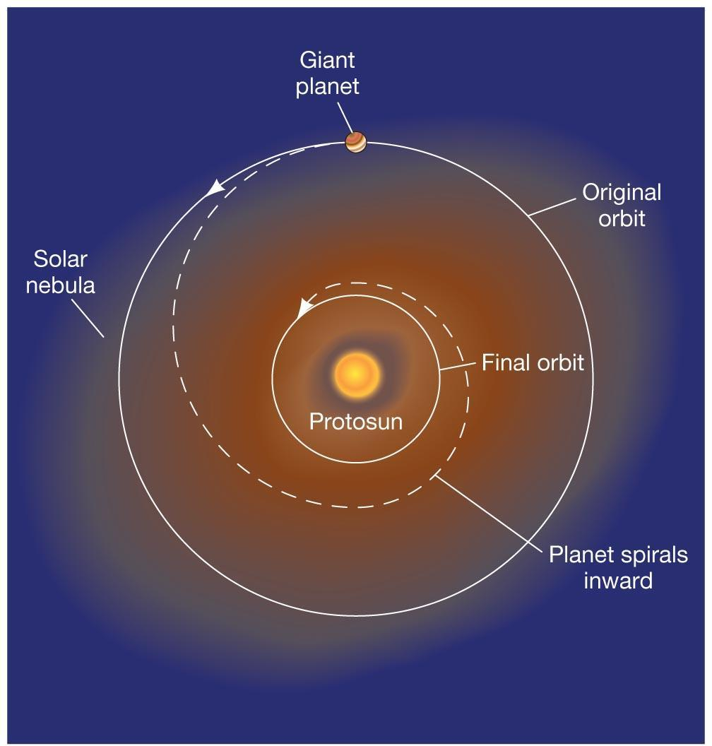15.5 Is Our Solar System Unusual?