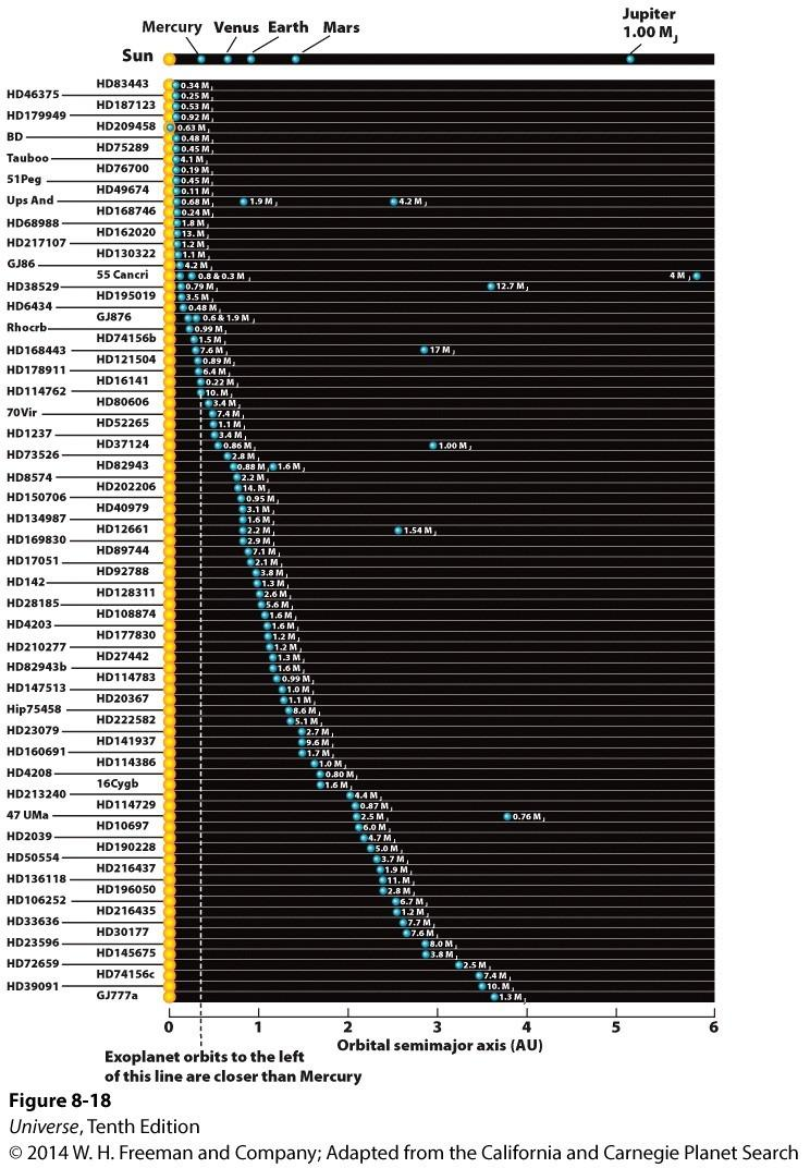 Known Exoplanets The Kepler data analysis estimates that about 5.