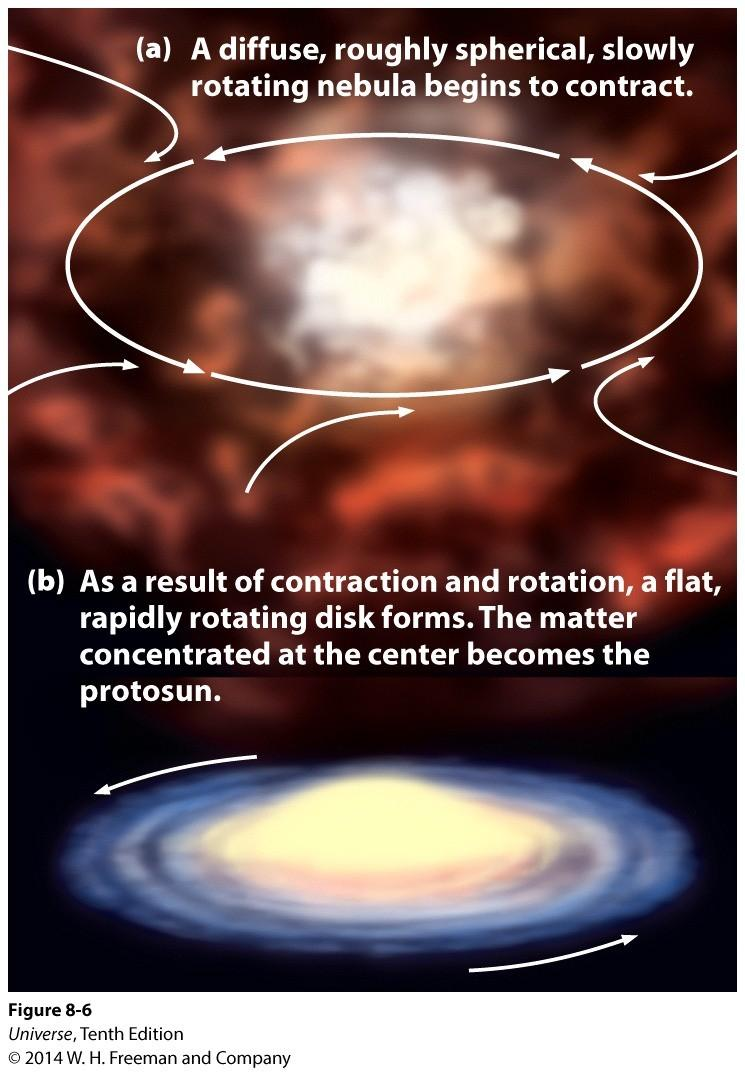 Nebular Hypothesis The Birth of the Solar System A spherical, rotating cloud of gas and dust collapses under the influence of gravity.